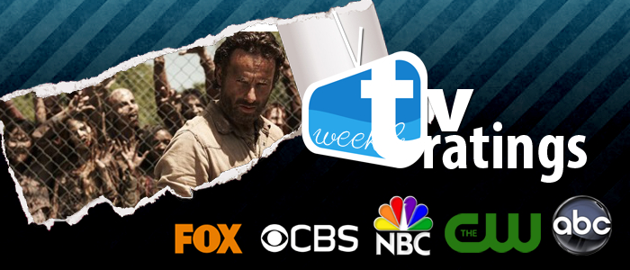 Weekly TV Rating: TWD cala ma ancora domina. Dracula buon esordio, Dads con la stagione intera